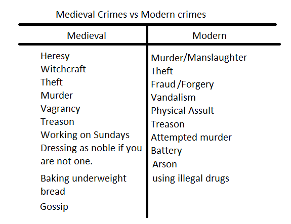 types of punishment in criminal justice system